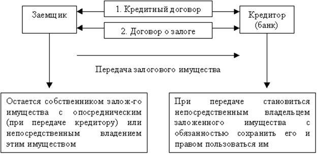 Схема залоговых отношений